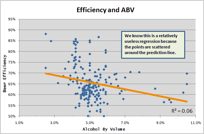 Efficiency and ABV