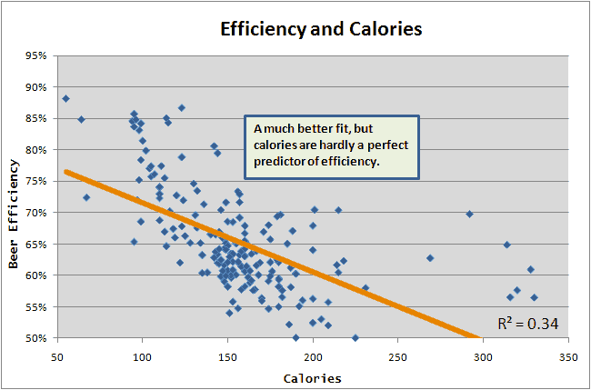 Efficiency and Calories